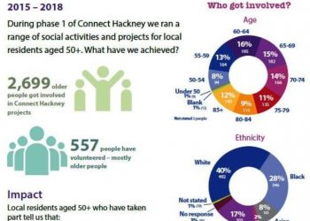 Connect Hackney infographics